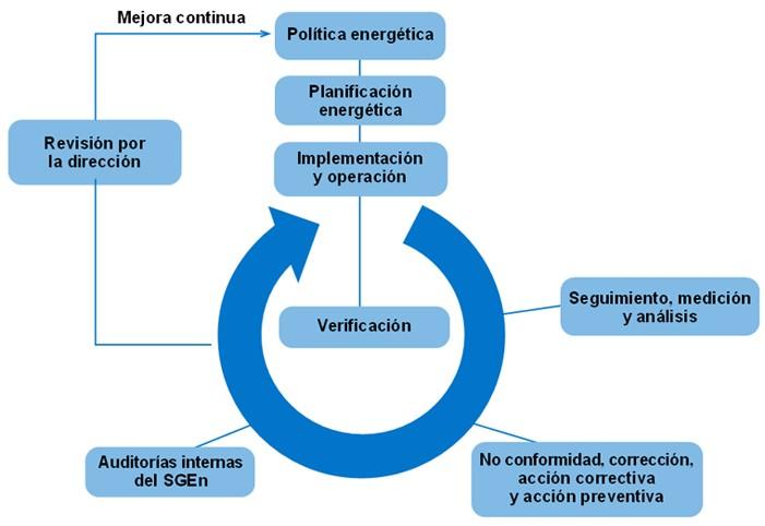 Esquema ISO 50001.